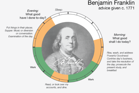 Ben Franklin Daily Schedule Infographic