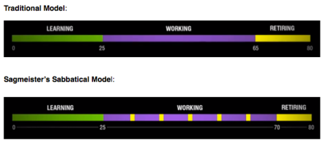 Screenshots from Sagmeister's TED talk